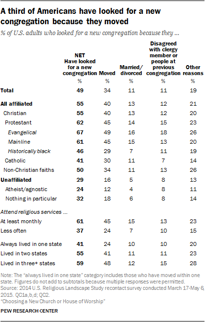 Pew Research- Why people change churches, church growth principles.