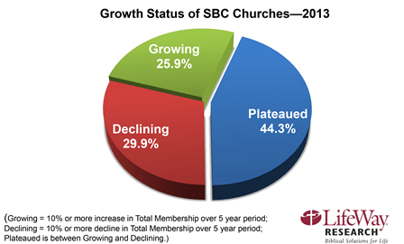 church growth principles for dying churches, growing southern baptist churches